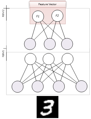 DeeBNet (Deep Belief Networks) toolbox